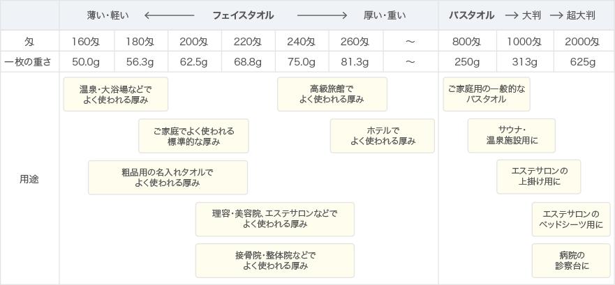 タオル分類表